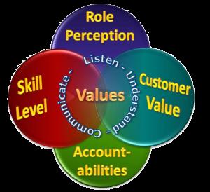 Productivity Model 1