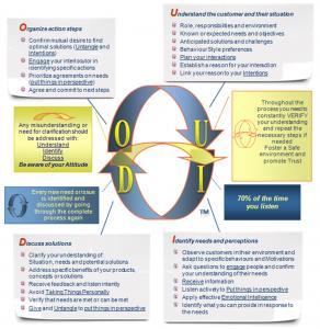 U&IDO 2013 model slide