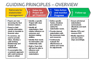 Guiding principles for SH management overview